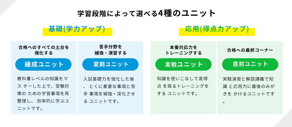 学研プライムゼミ 4種のユニット