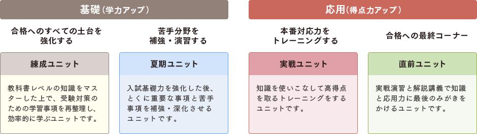 学習段階によって選べる4種のユニット